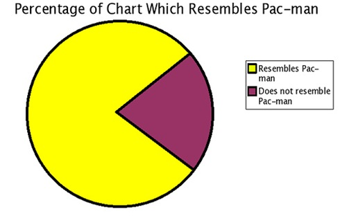 PacGraph