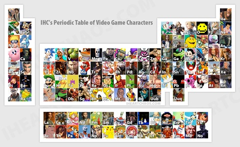 gaming character periodic table of the element
