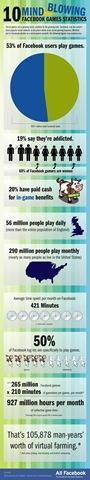 500x_facebook-games-statistics