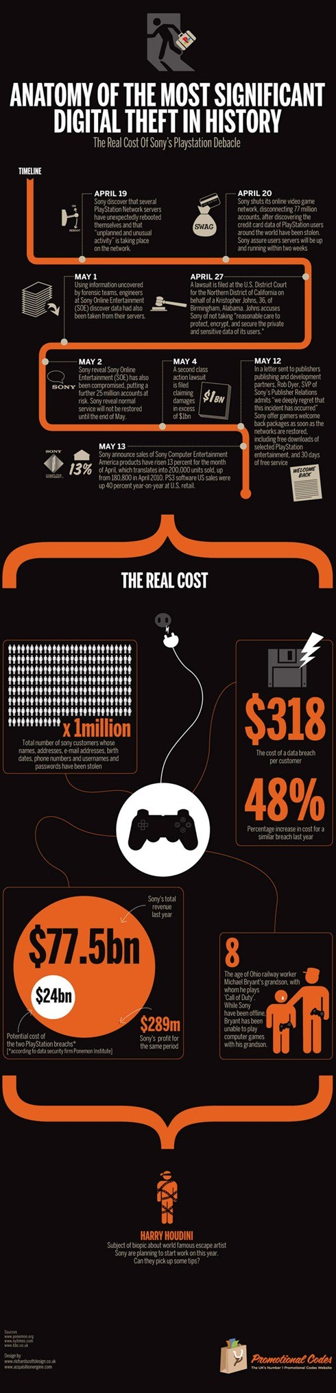 sony-pns-network-cost