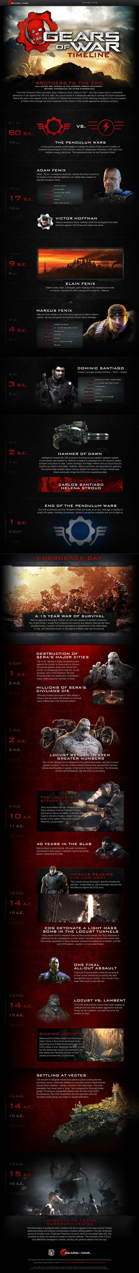 Gears-of-War-Timeline1