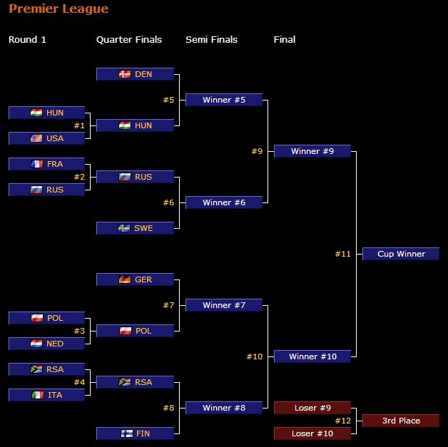 Battlefield 3 ClanBase Nations Cup - Premier League