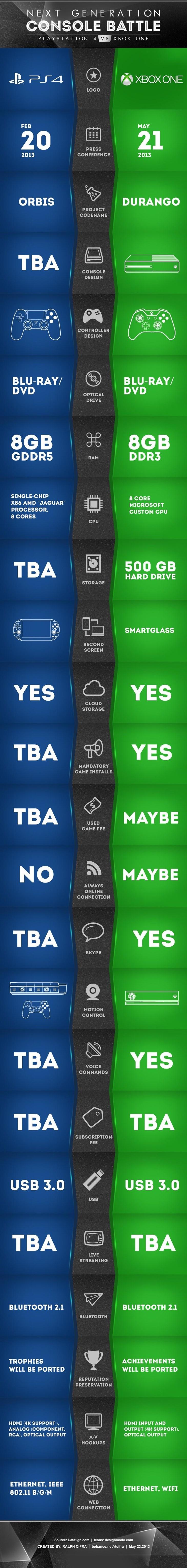 xbox_One_vs_PS4_Infographic