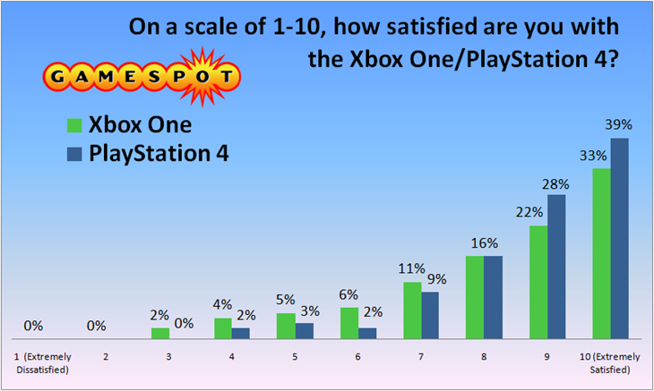 2405174-gamespot satisfaction survey 2013