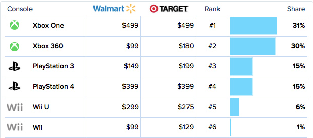 Walmart and target black friday