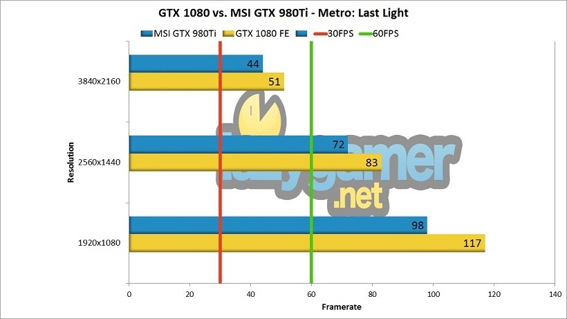 GTX 1080 Review (1080 vs 980Ti) Metro Benchmark