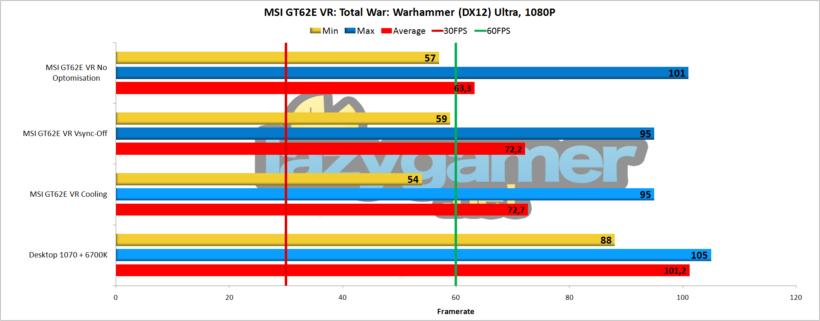 Warhammer DX 12