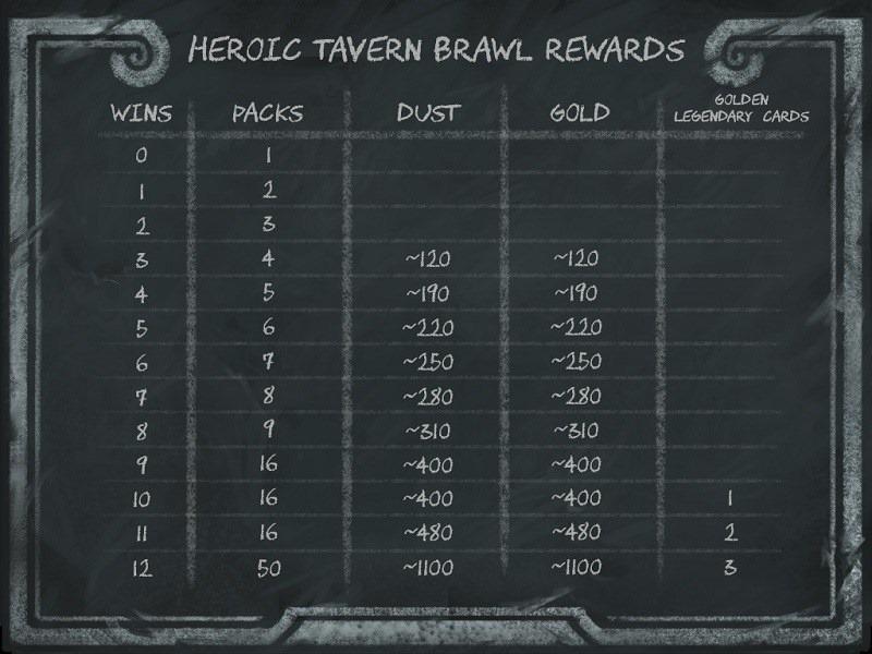 HEarthstone-heroic-tavern-brawl-rewards