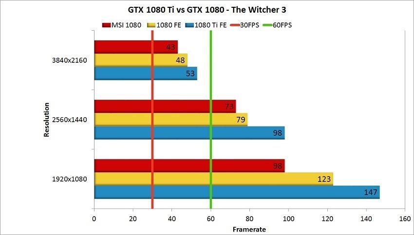 Nvidia GTX 1080 Ti Review - Witcher 3 Comparison