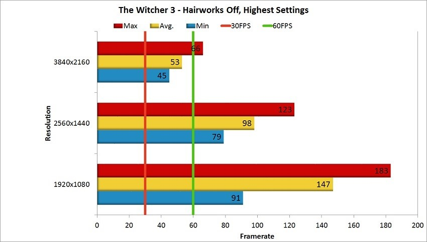 Nvidia GTX 1080 Ti Review - Witcher 3