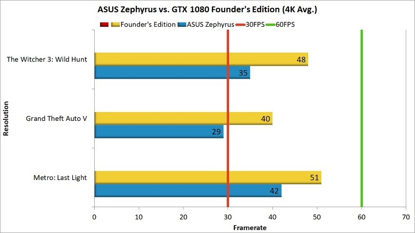 Asus Zephyrus vs Founder's Edition 2