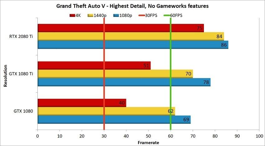 RTX 2080 Ti - GTA V Comparison Benchmark